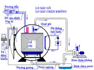 cac-phuong-phap-say-go5